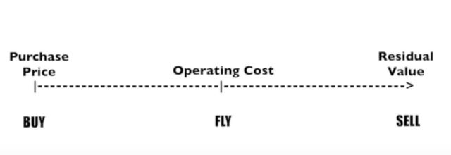 Life Cycle Costs Buy Fly Sell