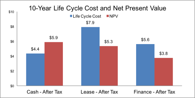 10Year-Life-Cycle-Cost-Net-present-value